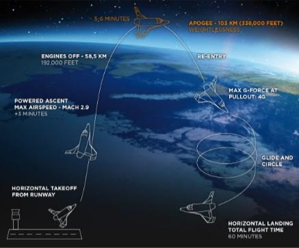 Harta decolare traseu spatiu Philips